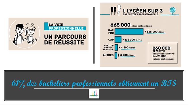 La voie professionnelle : un parcours de réussite en Bretagne (22) 0